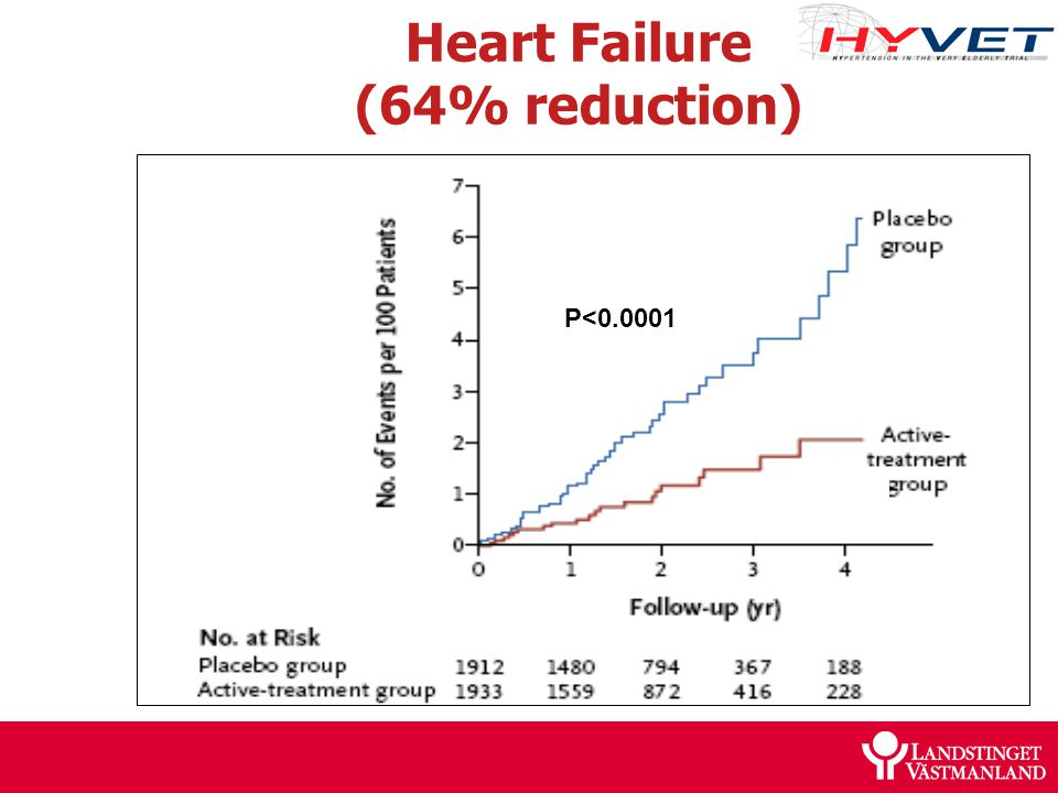 Heart Failure (64% reduction)