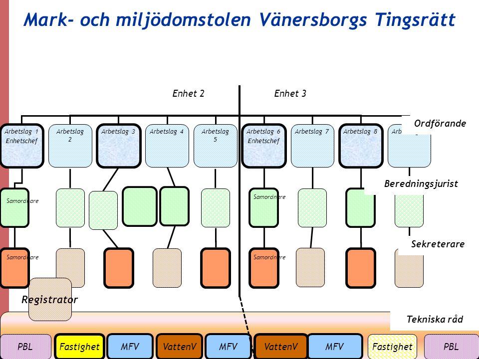 Mark- och miljödomstolen Vänersborgs Tingsrätt