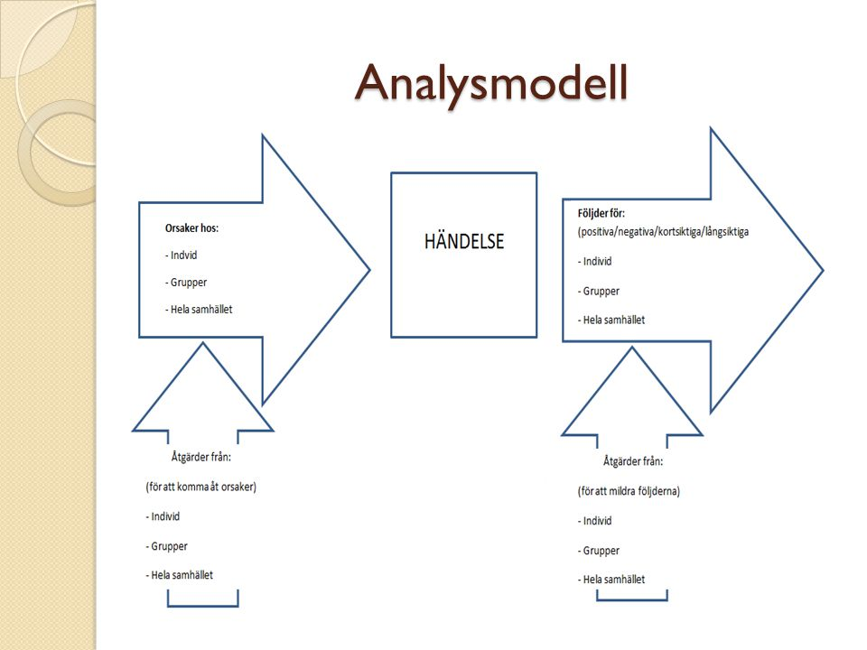 Analysmodell