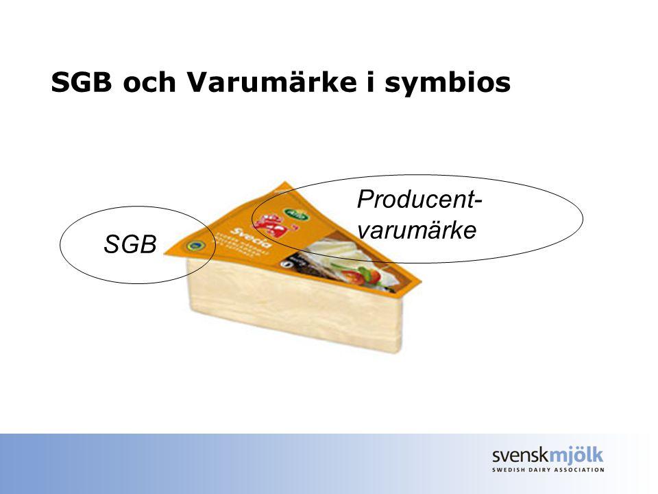 SGB och Varumärke i symbios