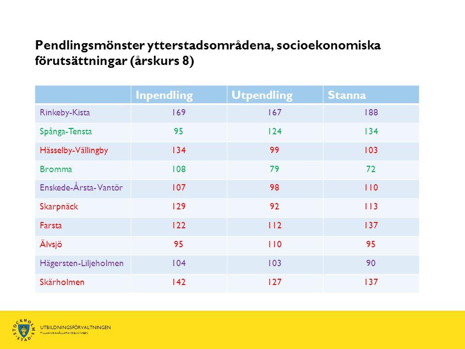 Pendlingsmönster ytterstadsområdena, socioekonomiska förutsättningar (årskurs 8)