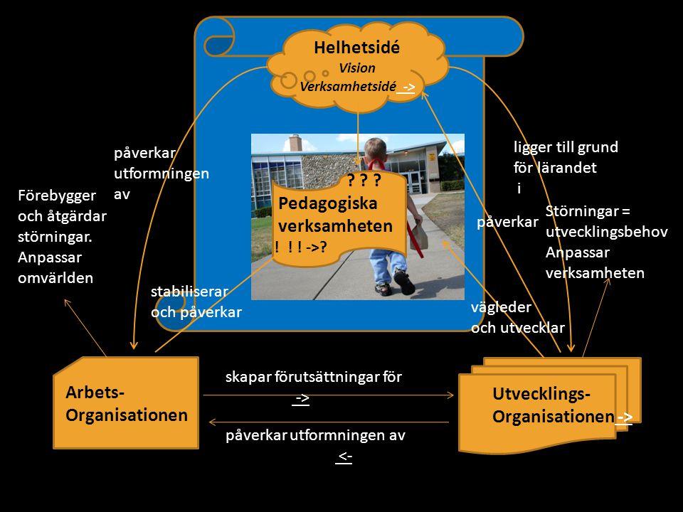 Helhetsidé Pedagogiska verksamheten Arbets- Utvecklings-