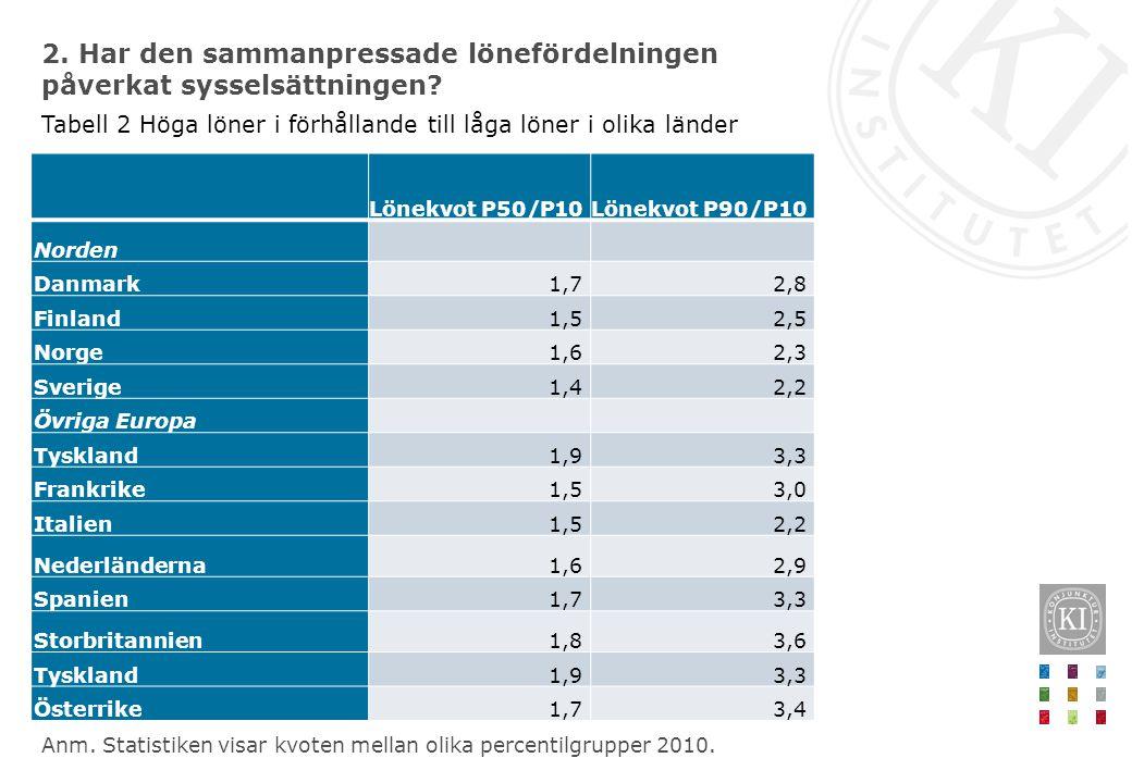 2. Har den sammanpressade lönefördelningen påverkat sysselsättningen