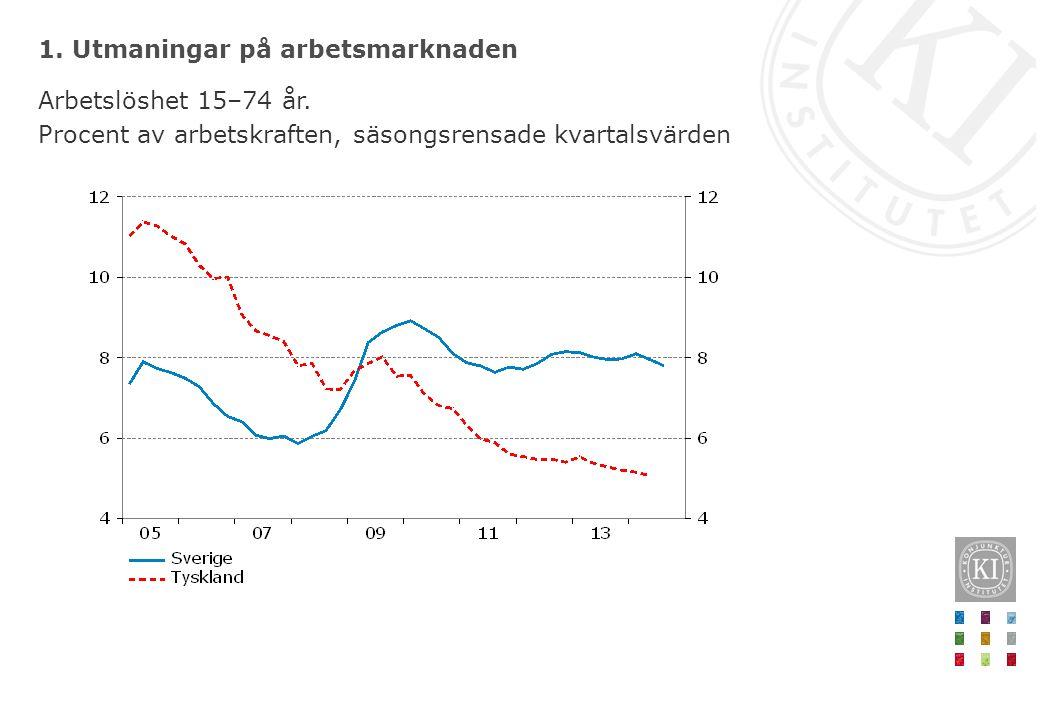 1. Utmaningar på arbetsmarknaden