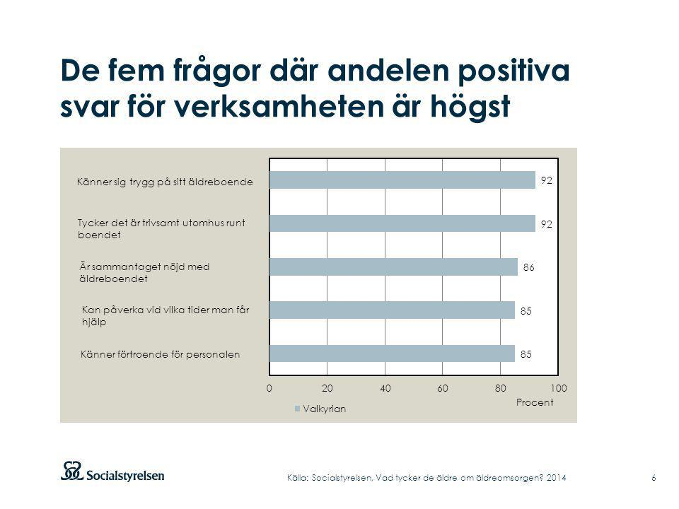 De fem frågor där andelen positiva svar för verksamheten är högst