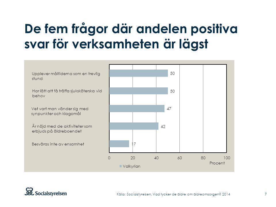 De fem frågor där andelen positiva svar för verksamheten är lägst