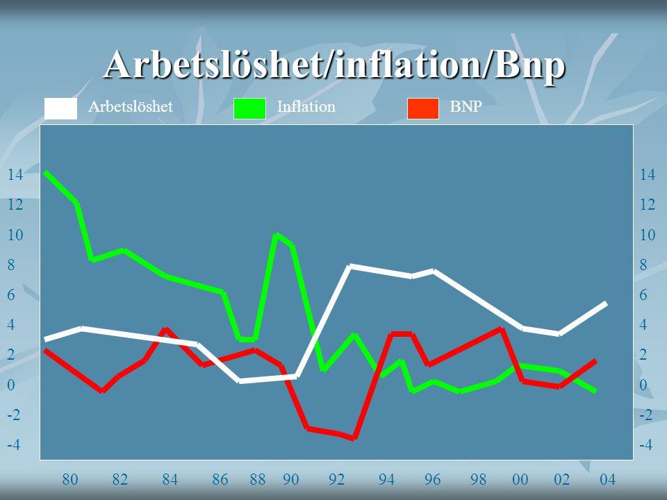 Arbetslöshet/inflation/Bnp