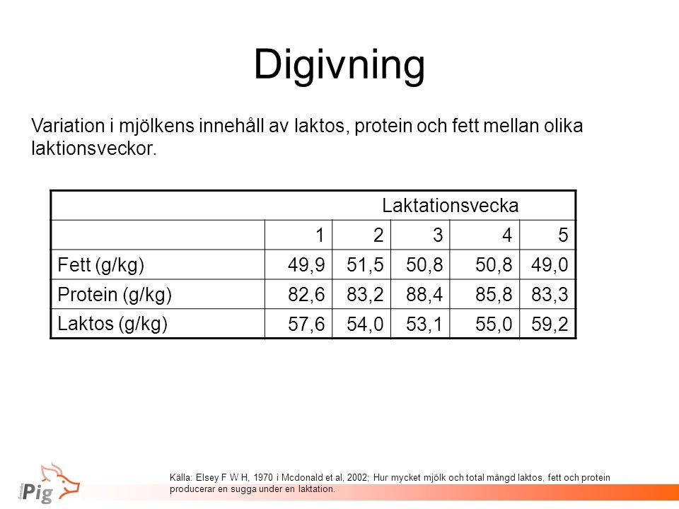 Digivning Variation i mjölkens innehåll av laktos, protein och fett mellan olika laktionsveckor. Laktationsvecka.