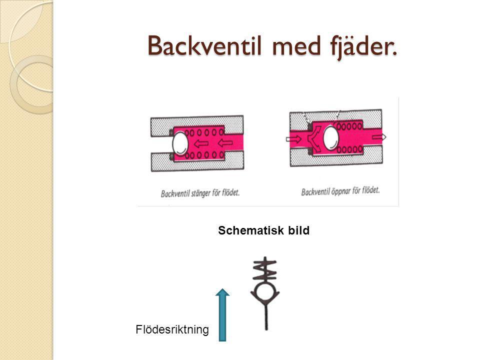 Backventil med fjäder. Schematisk bild Flödesriktning