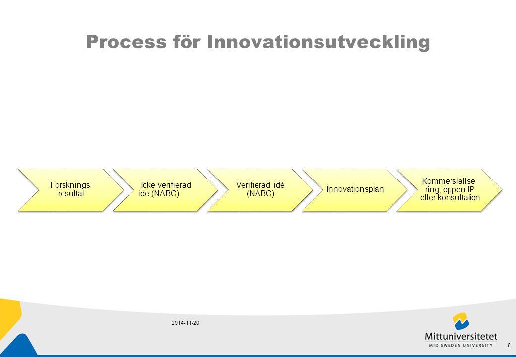 Process för Innovationsutveckling