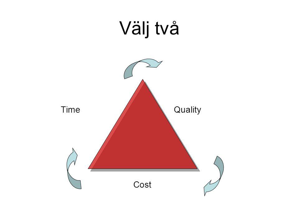 Välj två Time Quality Cost