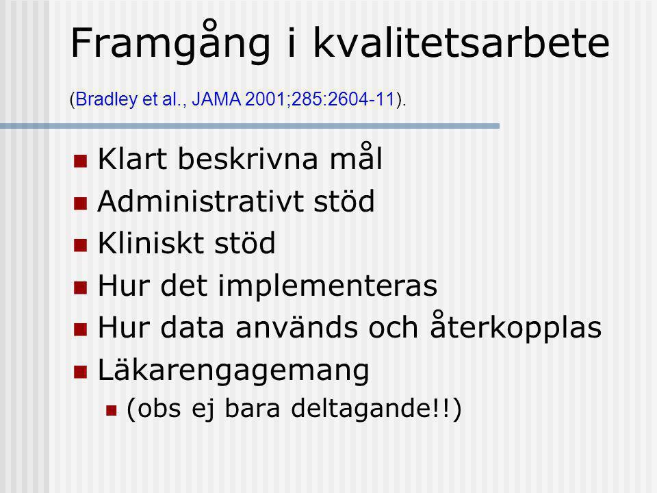 Framgång i kvalitetsarbete (Bradley et al., JAMA 2001;285:2604-11).