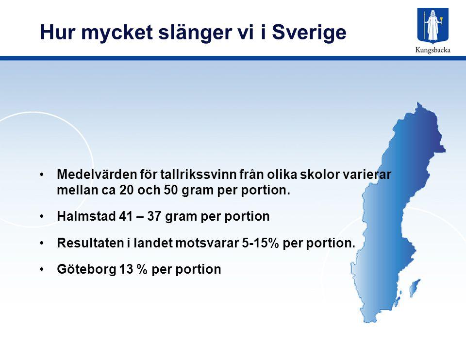 Hur mycket slänger vi i Sverige
