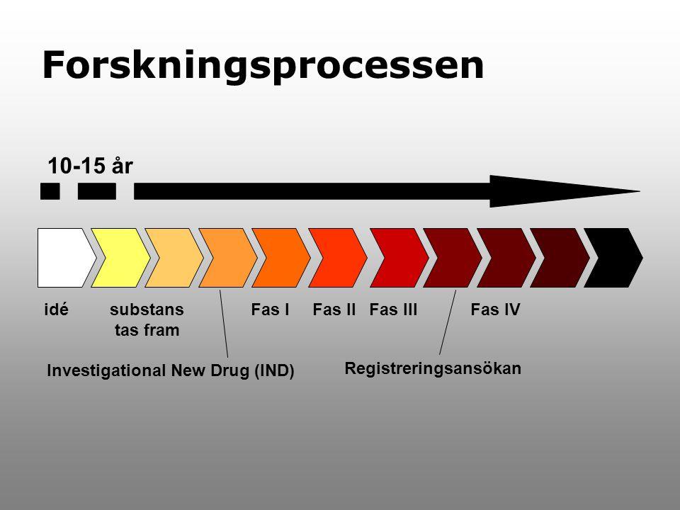 Forskningsprocessen 10-15 år idé substans tas fram Fas I Fas II