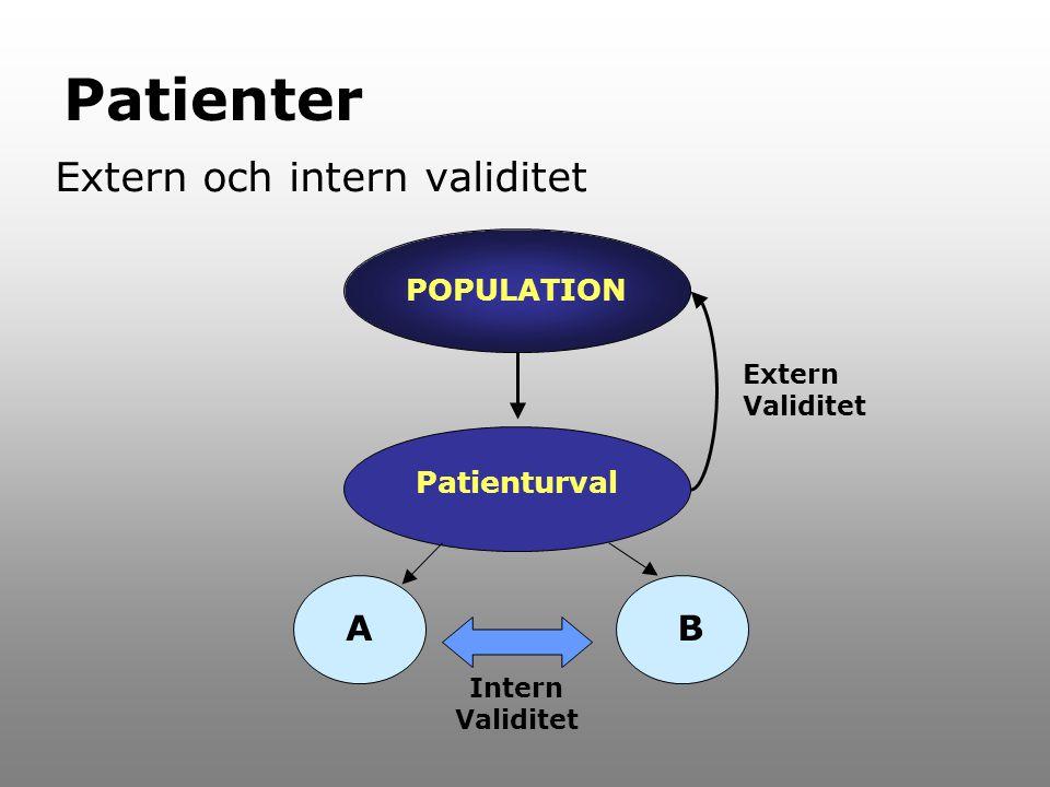 Patienter Extern och intern validitet A B POPULATION Patienturval
