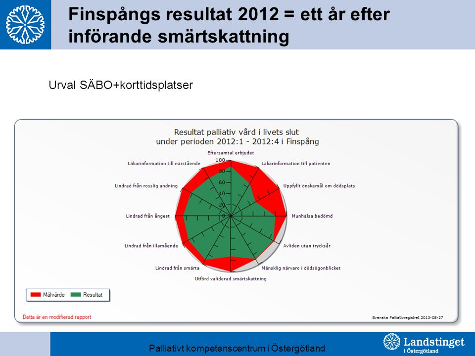 Finspångs resultat 2012 = ett år efter införande smärtskattning
