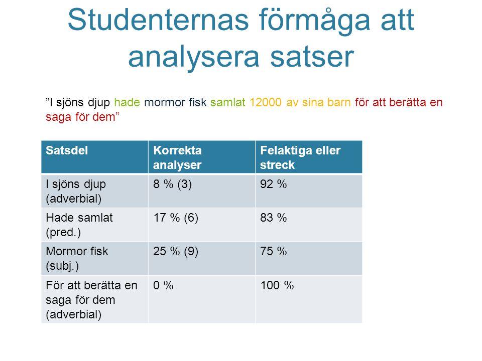Studenternas förmåga att analysera satser