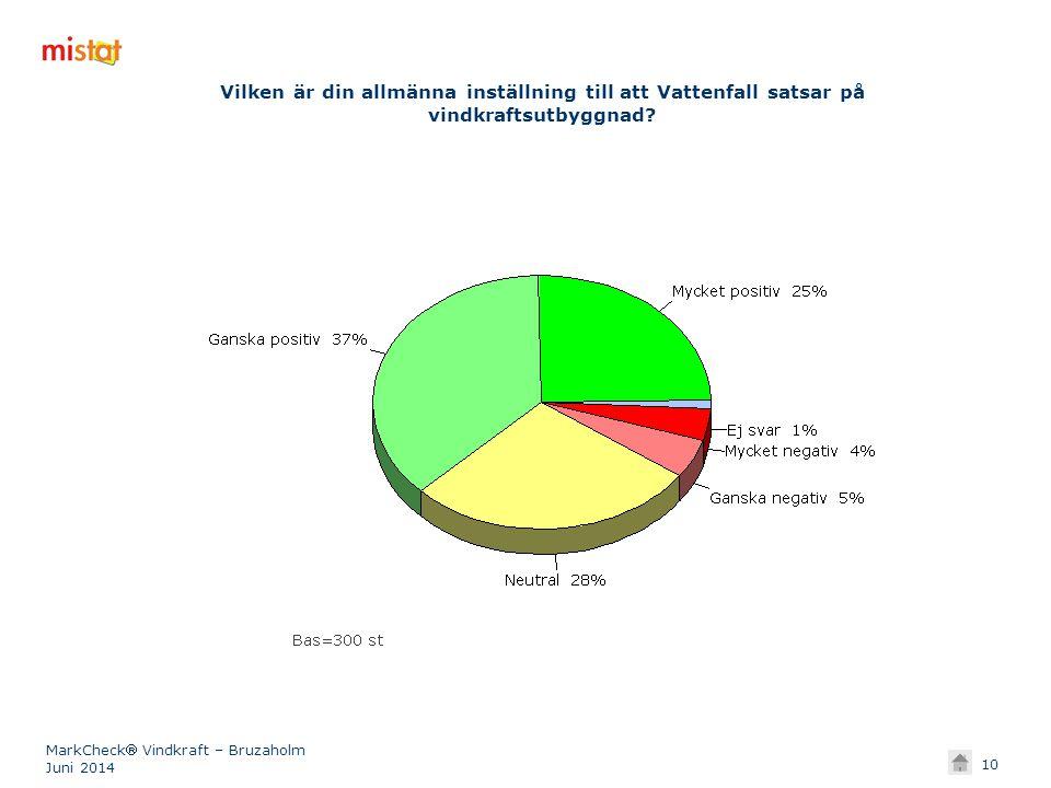 Vilken är din allmänna inställning till att Vattenfall satsar på vindkraftsutbyggnad