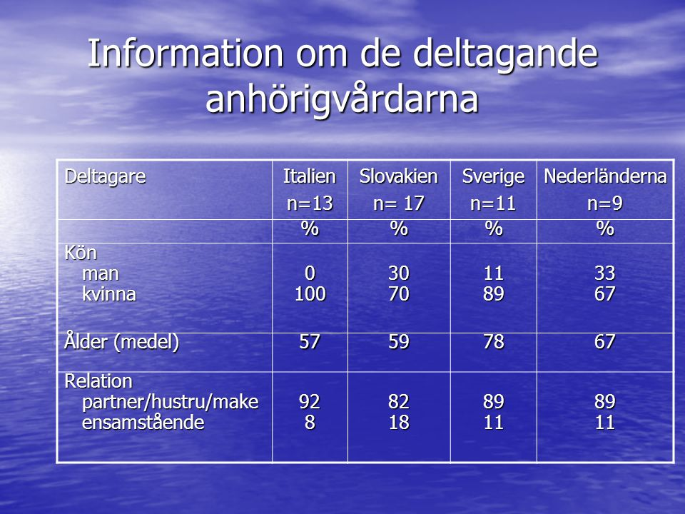 Information om de deltagande anhörigvårdarna
