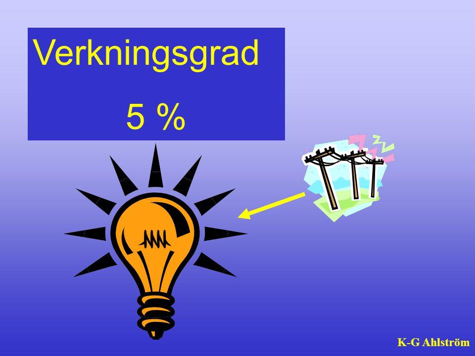 Verkningsgrad 5 % K-G Ahlström