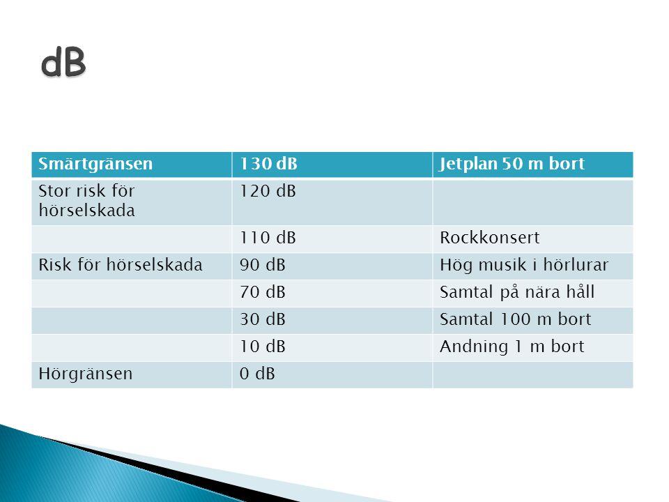 dB Smärtgränsen 130 dB Jetplan 50 m bort Stor risk för hörselskada