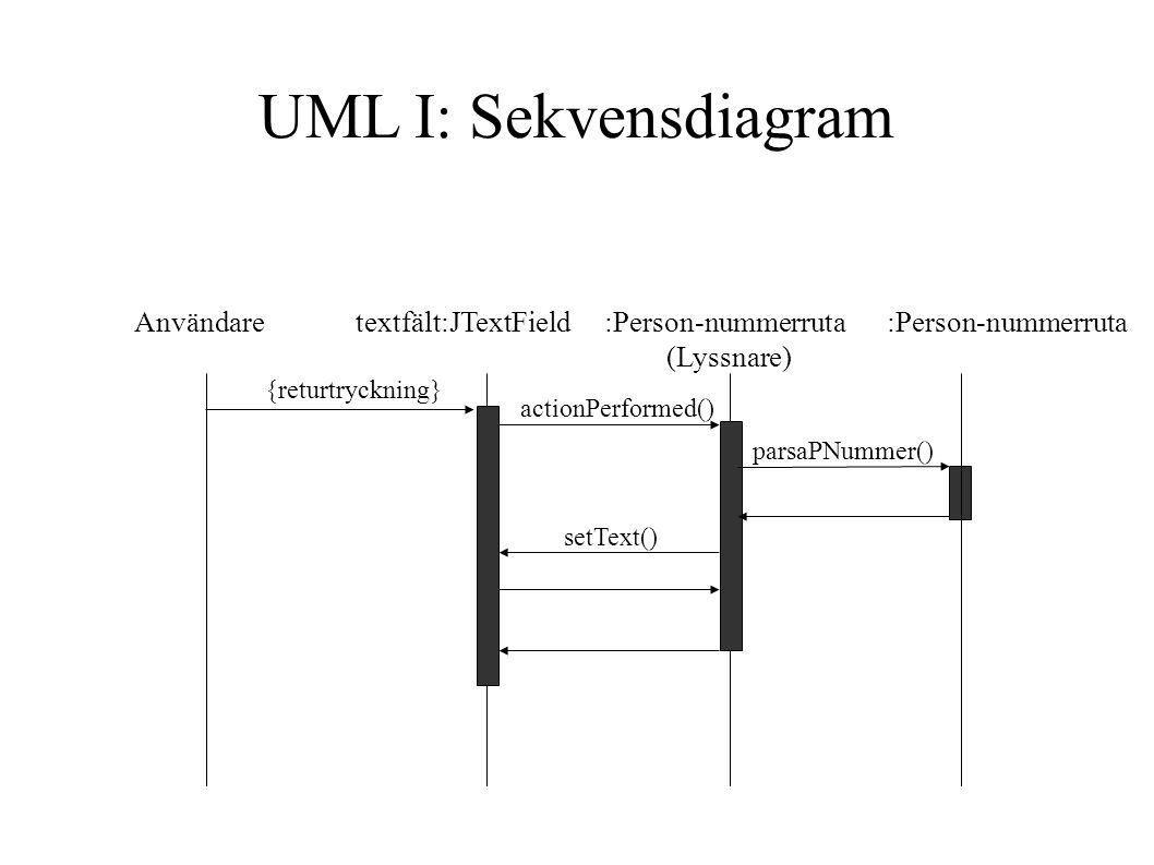UML I: Sekvensdiagram Användare textfält:JTextField :Person-nummerruta :Person-nummerruta.