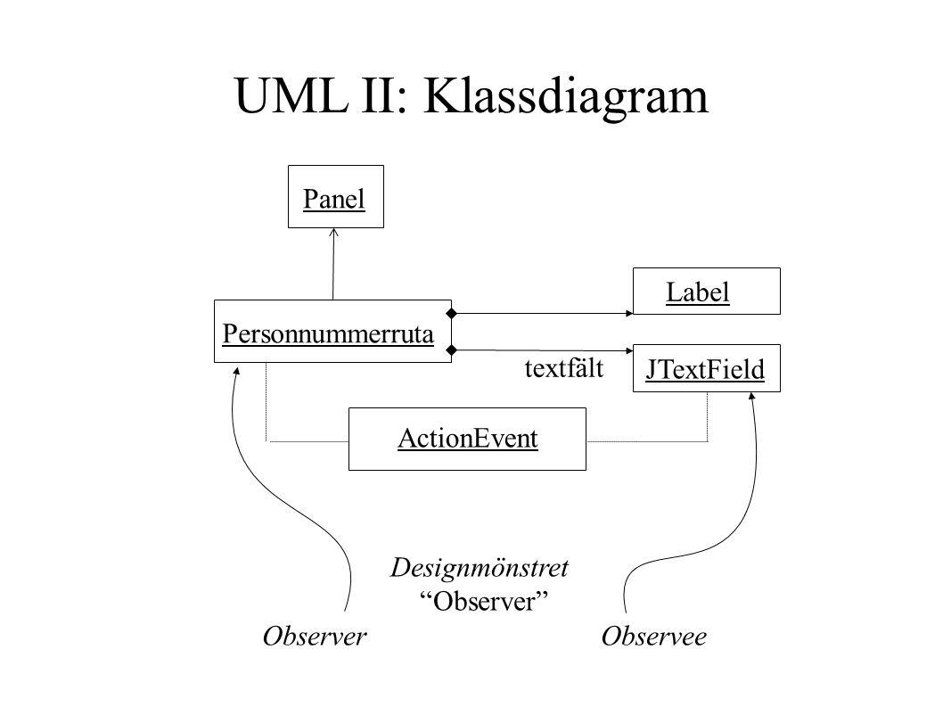 UML II: Klassdiagram Panel Label Personnummerruta textfält JTextField