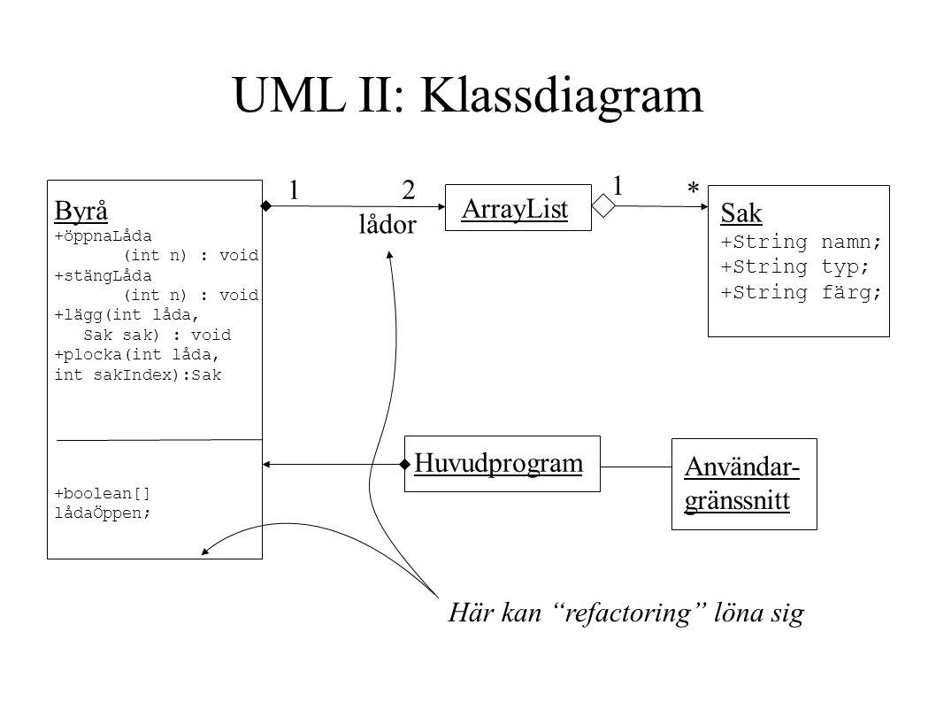 UML II: Klassdiagram 1 2 1 * Byrå ArrayList Sak lådor Huvudprogram