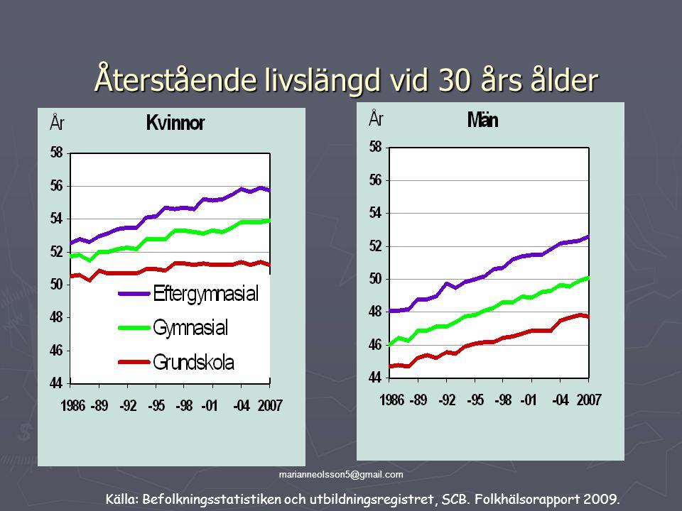 Återstående livslängd vid 30 års ålder
