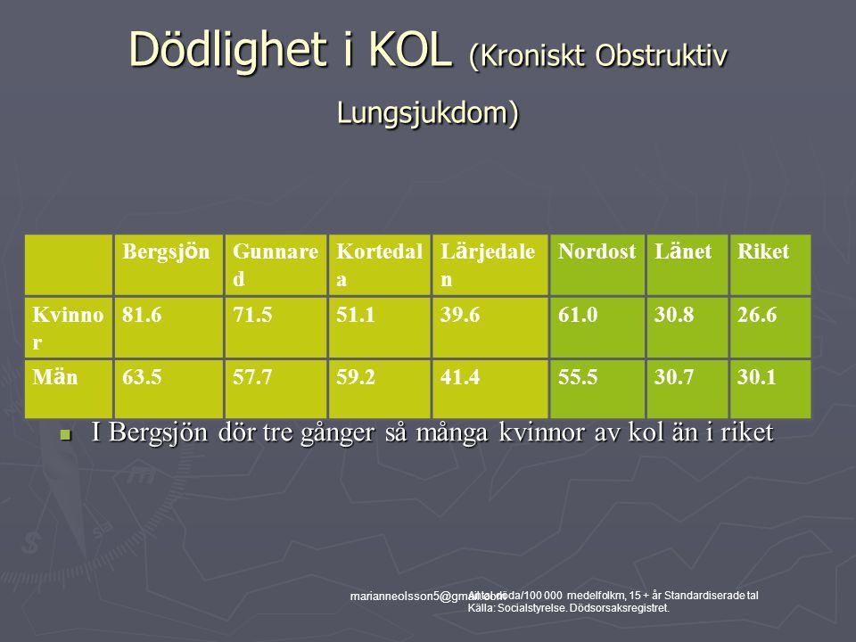 Dödlighet i KOL (Kroniskt Obstruktiv Lungsjukdom)