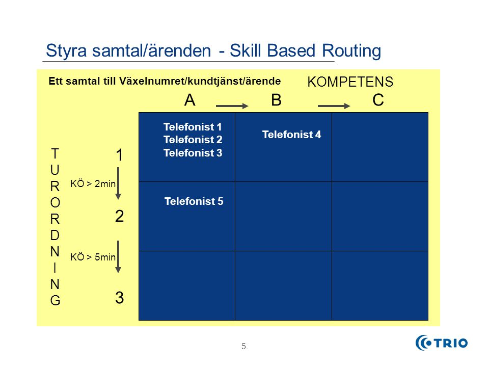 Styra samtal/ärenden - Skill Based Routing