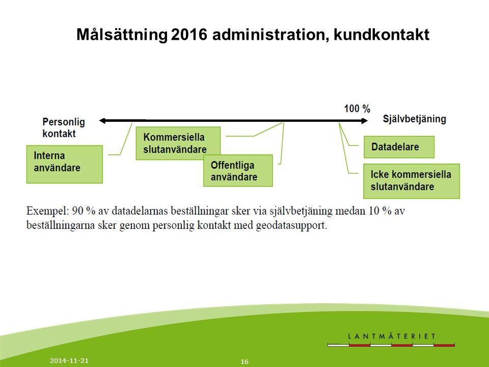 Målsättning 2016 administration, kundkontakt