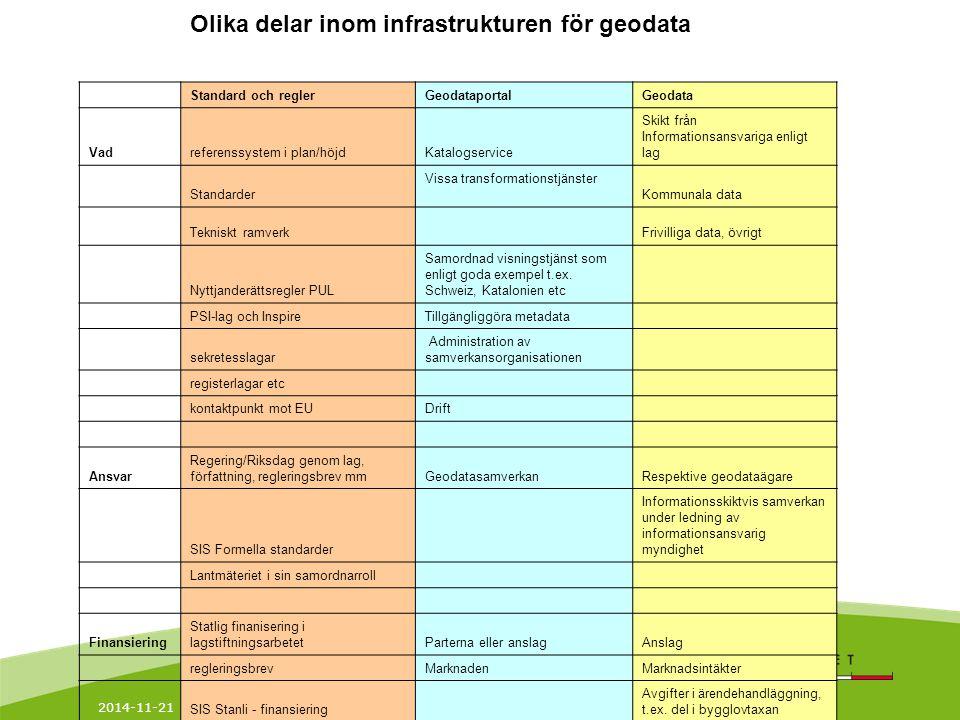 Olika delar inom infrastrukturen för geodata