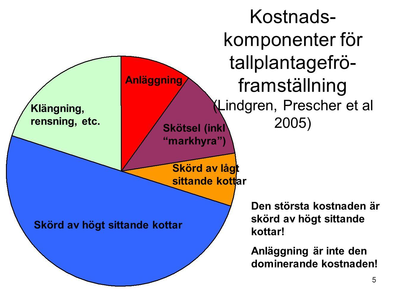 Kostnads-komponenter för tallplantagefrö-framställning (Lindgren, Prescher et al 2005)
