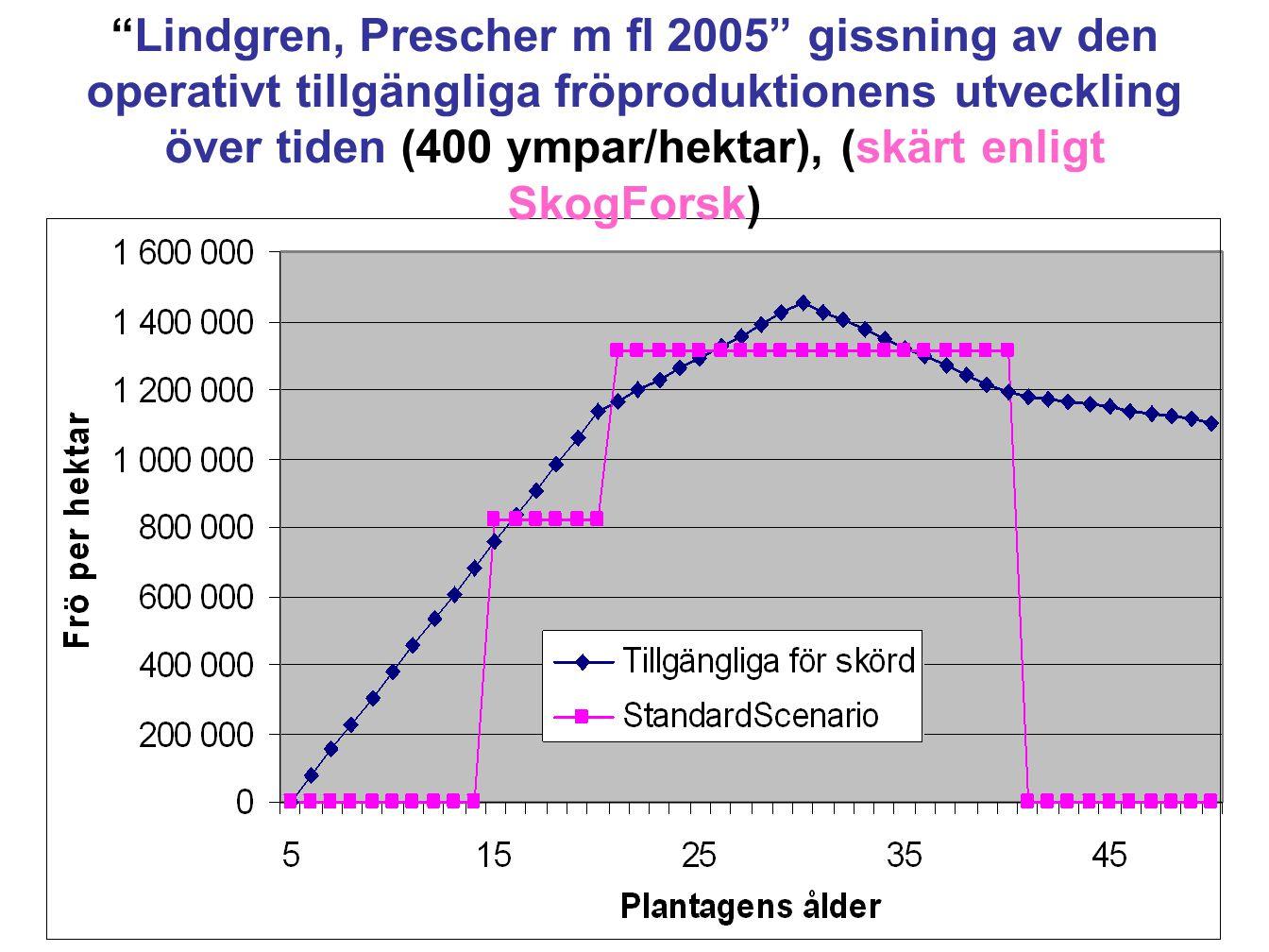 Lindgren, Prescher m fl 2005 gissning av den operativt tillgängliga fröproduktionens utveckling över tiden (400 ympar/hektar), (skärt enligt SkogForsk)