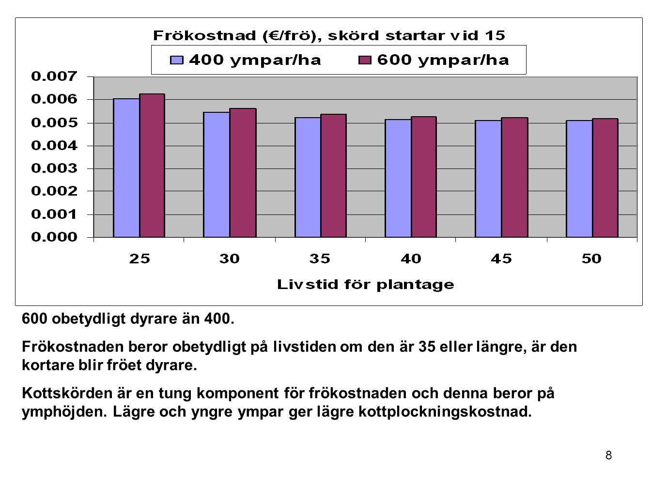 600 obetydligt dyrare än 400. Frökostnaden beror obetydligt på livstiden om den är 35 eller längre, är den kortare blir fröet dyrare.