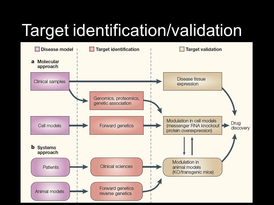 Target identification/validation