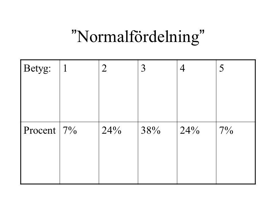 Normalfördelning Betyg: 1 2 3 4 5 Procent 7% 24% 38%