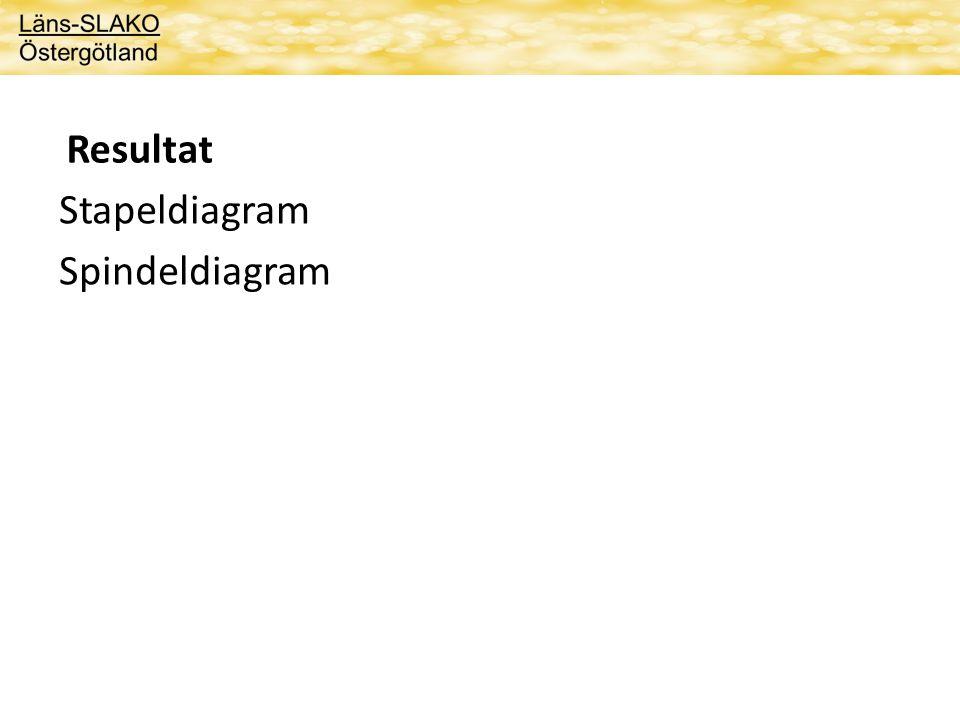 Resultat Stapeldiagram Spindeldiagram