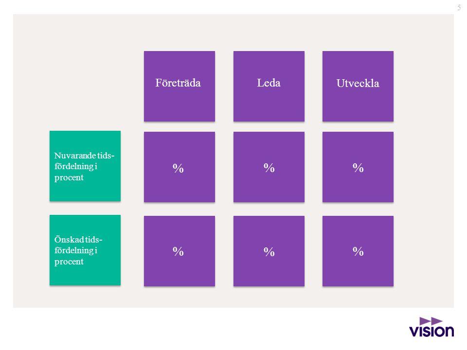 % % % % % % Företräda Leda Utveckla