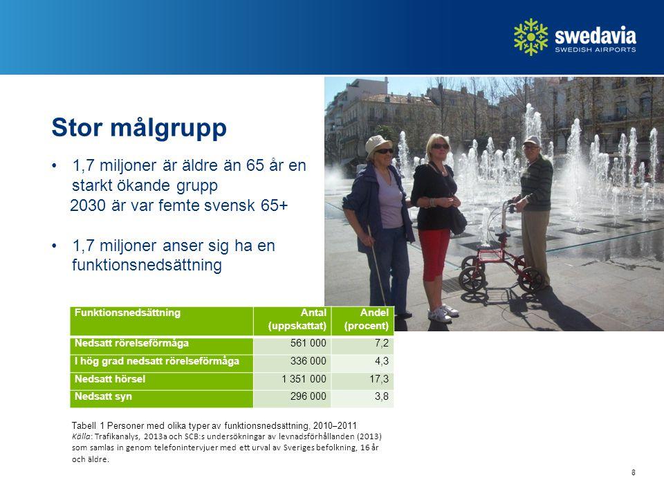Stor målgrupp 1,7 miljoner är äldre än 65 år en starkt ökande grupp