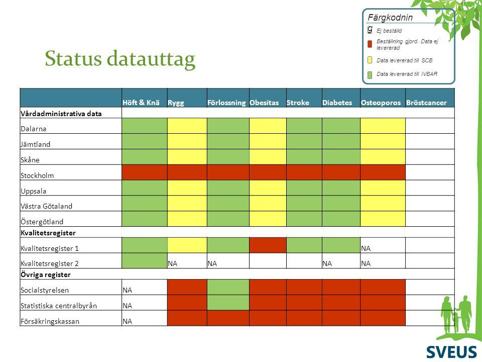 Status datauttag Färgkodning Höft & Knä Rygg Förlossning Obesitas
