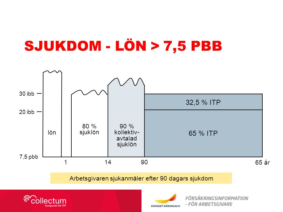 Sjukdom - lön > 7,5 pbb 32,5 % ITP 65 % ITP 80 % sjuklön 90 %