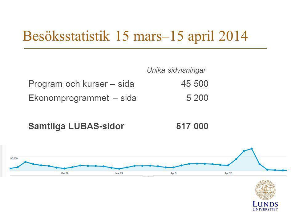 Besöksstatistik 15 mars–15 april 2014