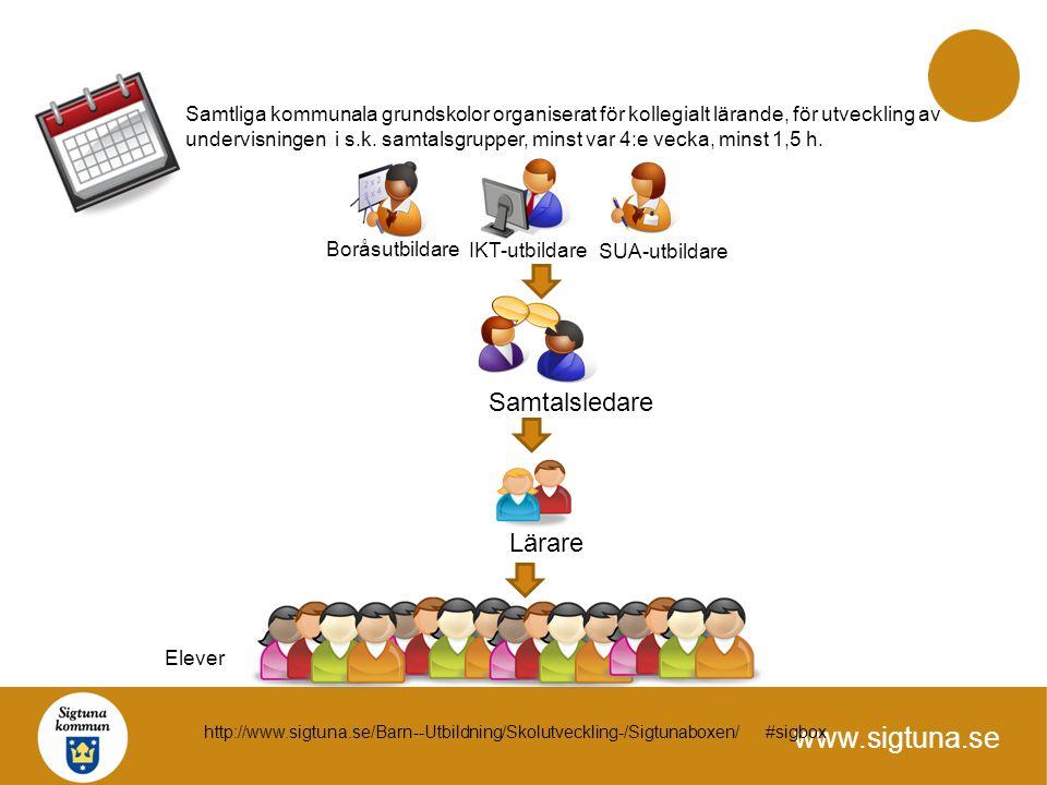 Samtliga kommunala grundskolor organiserat för kollegialt lärande, för utveckling av undervisningen i s.k. samtalsgrupper, minst var 4:e vecka, minst 1,5 h.