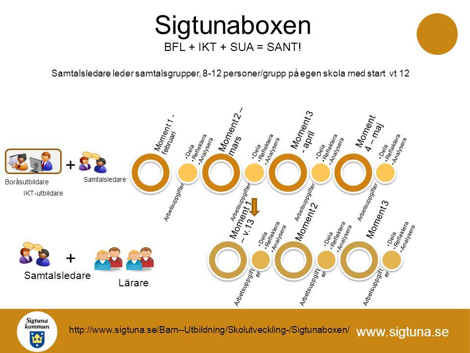 Sigtunaboxen + + BFL + IKT + SUA = SANT! Samtalsledare Lärare
