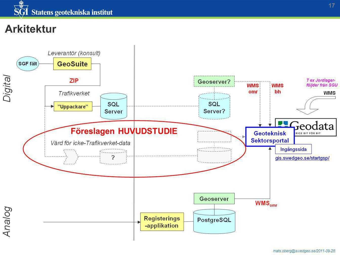 17 Arkitektur T ex Jordlager- följder från SGU Föreslagen HUVUDSTUDIE
