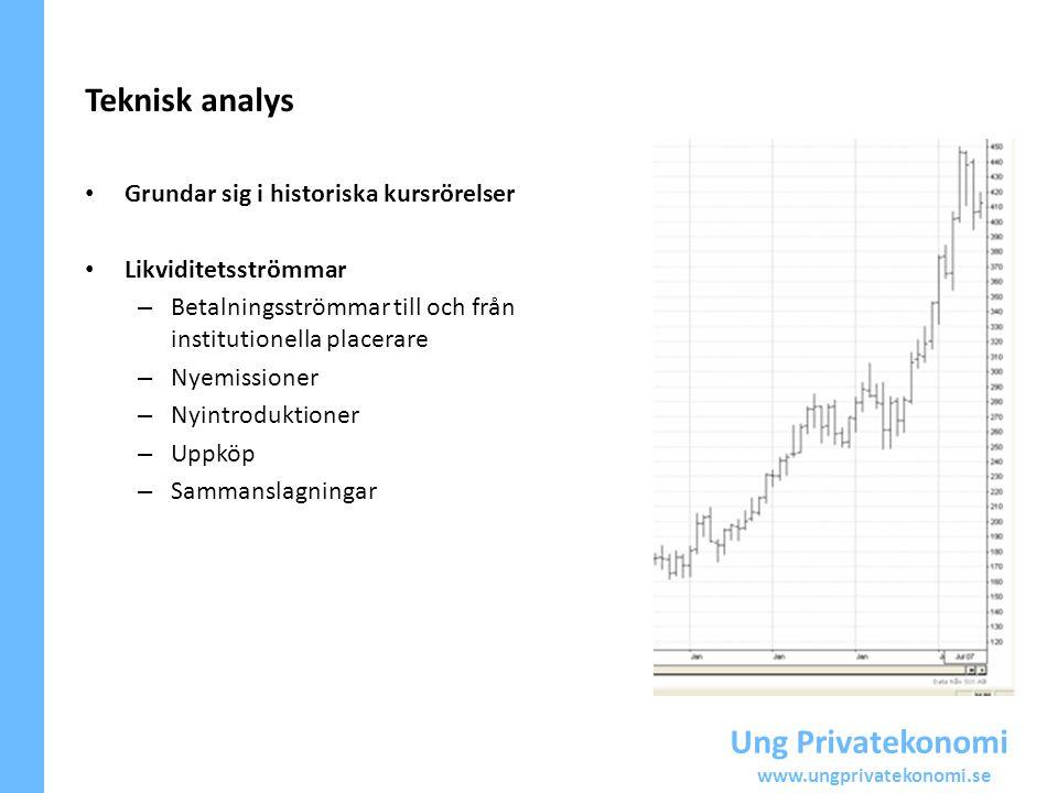 Teknisk analys Ung Privatekonomi Grundar sig i historiska kursrörelser