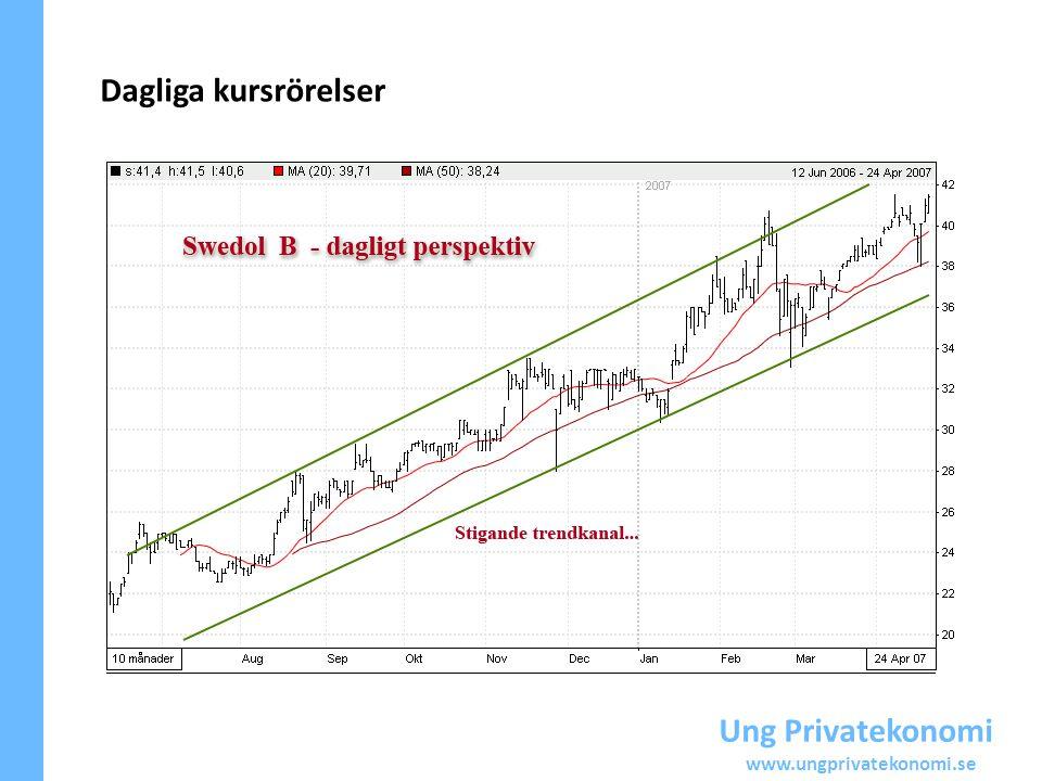 Dagliga kursrörelser Ung Privatekonomi www.ungprivatekonomi.se