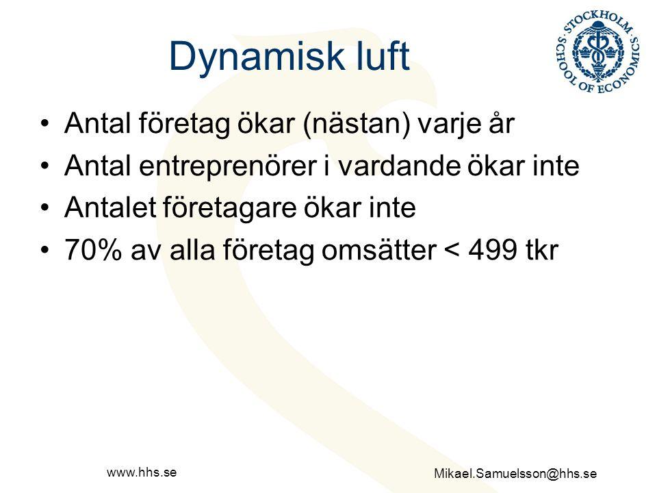Dynamisk luft Antal företag ökar (nästan) varje år